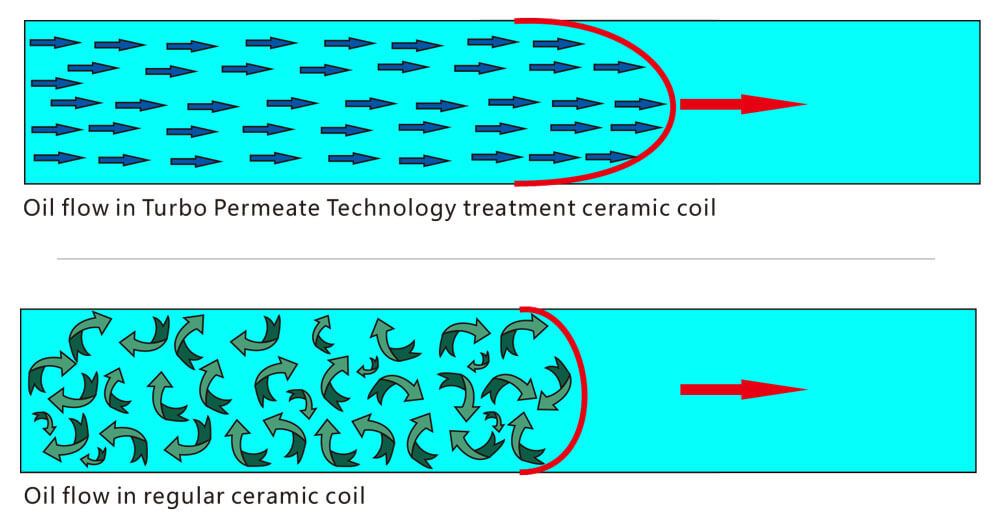 cbd oil vape ceramic-coil-compare
