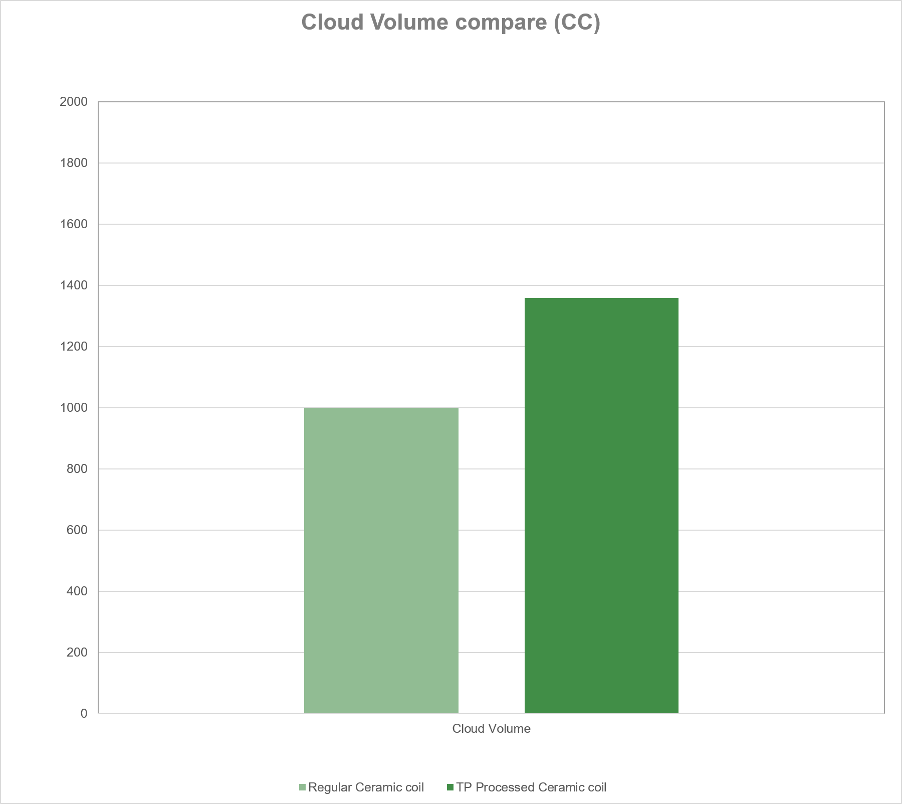 Cloud Volume compare (CC)