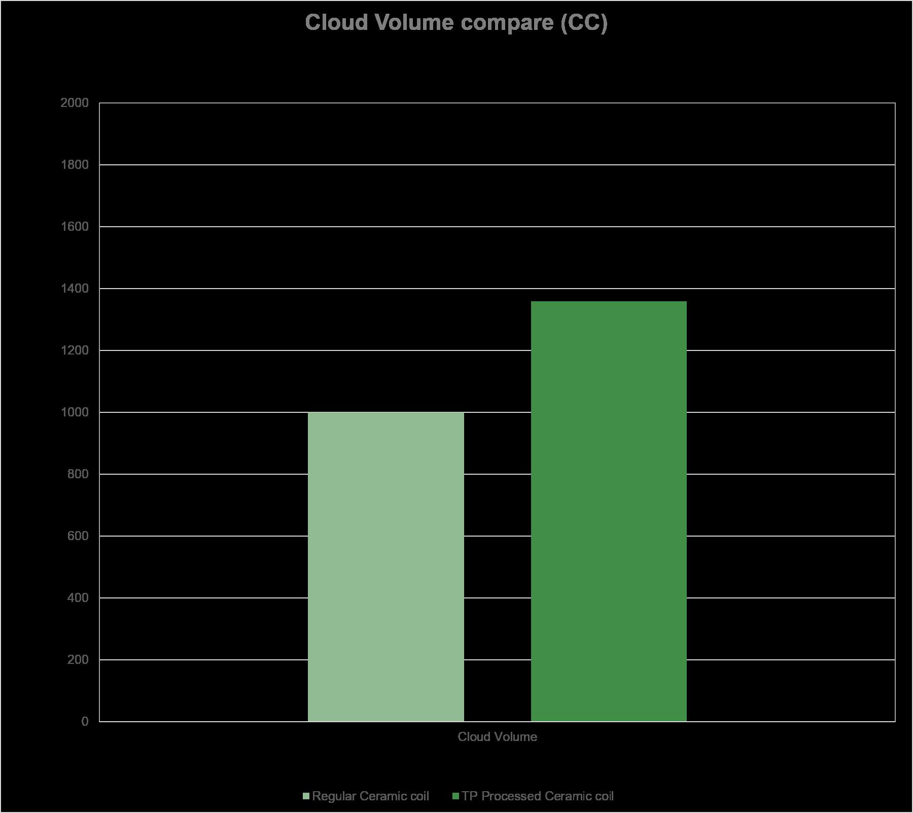Cloud Volume compare (CC)