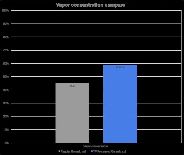 Vapor concentration compare