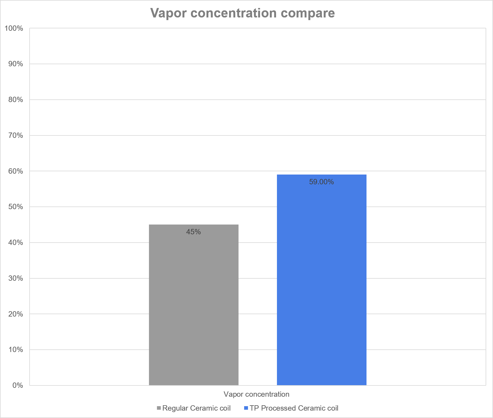 Vapor concentration compare